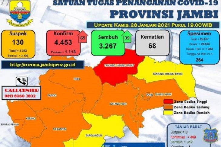 Trend terus meningkat, tambahan 65 warga Jambi terkonfirmasi positif COVID-19
