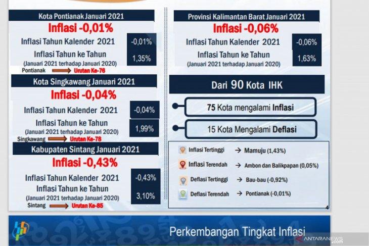 Kalbar deflasi sebesar 0,06 persen pada Januari 2021