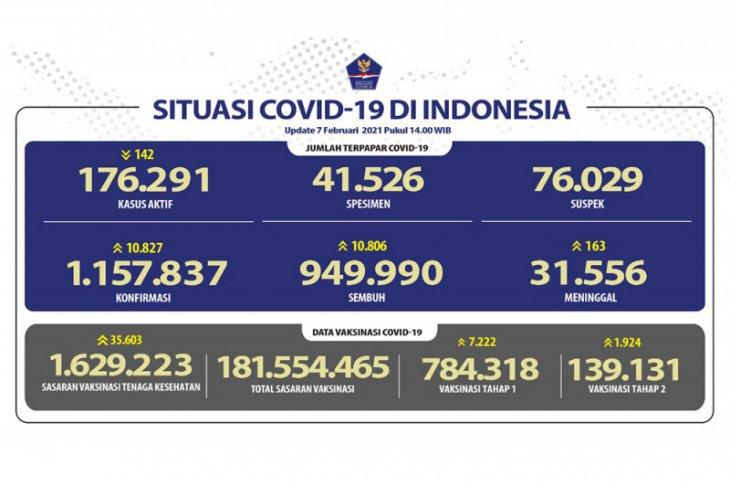 Positif COVID-19 bertambah 10.827, kasus sembuh bertambah 10.806 orang