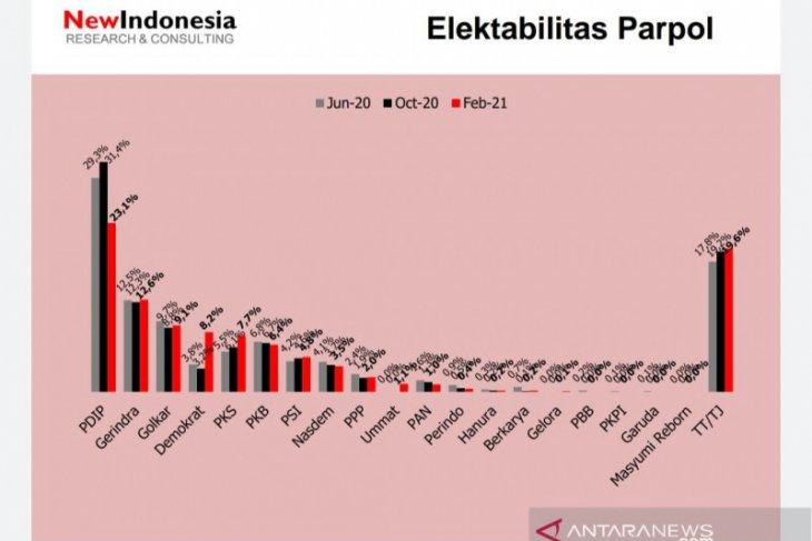 Survei NEW INDONESIA: Elektabilitas Demokrat-PKS-PSI naik PDIP anjlok