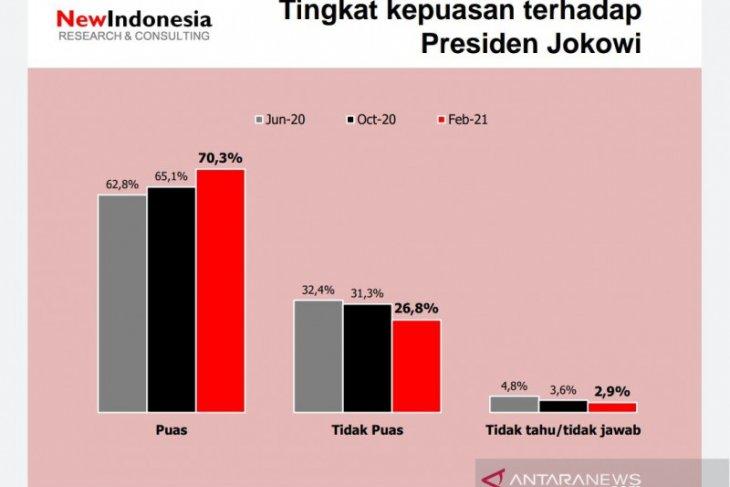 Survei sebut kepuasan terhadap Jokowi meningkat meski COVID-19 masih tinggi