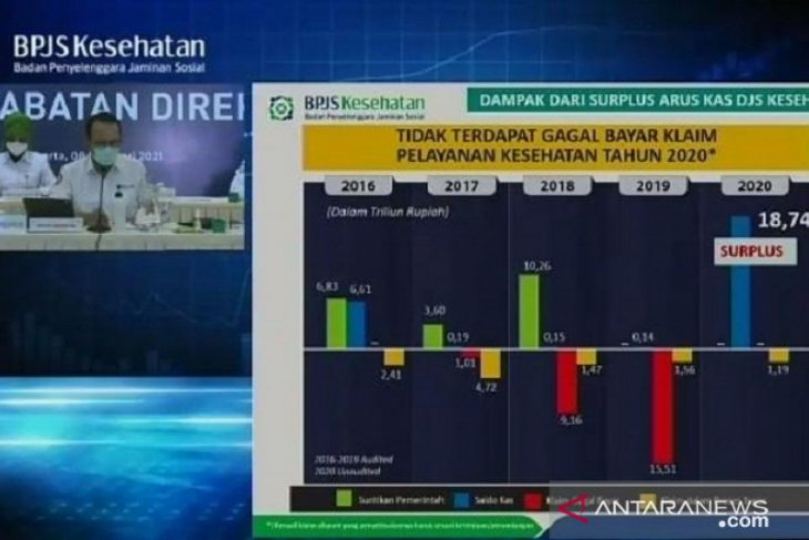 YLKI apresiasi BPJS Kesehatan  karena surplus Rp18,7 triliun