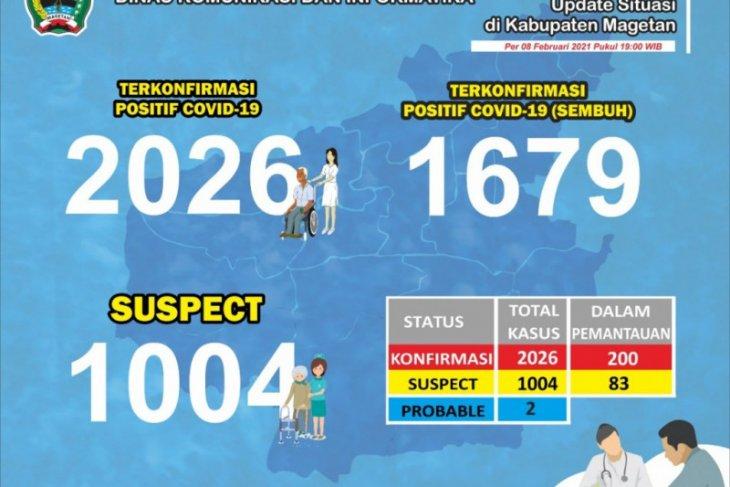 Jumlah positif COVID-19 di Magetan lewati 2.000 kasus