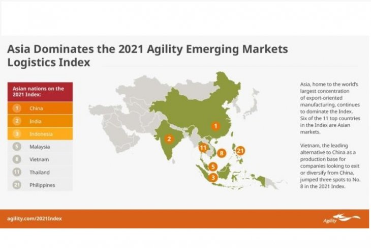 Asia-Pacific countries dominate Agility emerging markets index