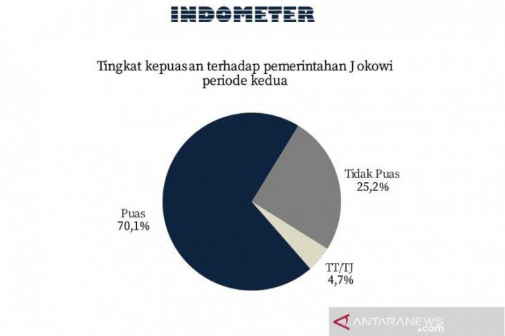 Survey shows public's satisfaction toward Jokowi reaches 70.1 percent