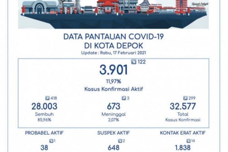 Pasien COVID-19 sembuh di Depok mencapai 28.003 orang