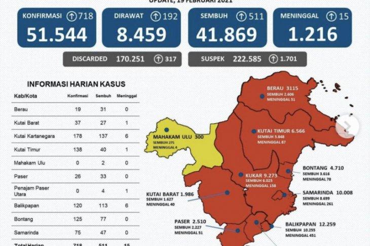 Kasus positif COVID-19 di Provinsi Kaltim bertambah 718 orang