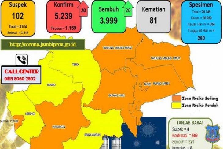 Tiga kabupaten di Jambi turun ke zona kuning, Sungai Penuh tinggalkan merah