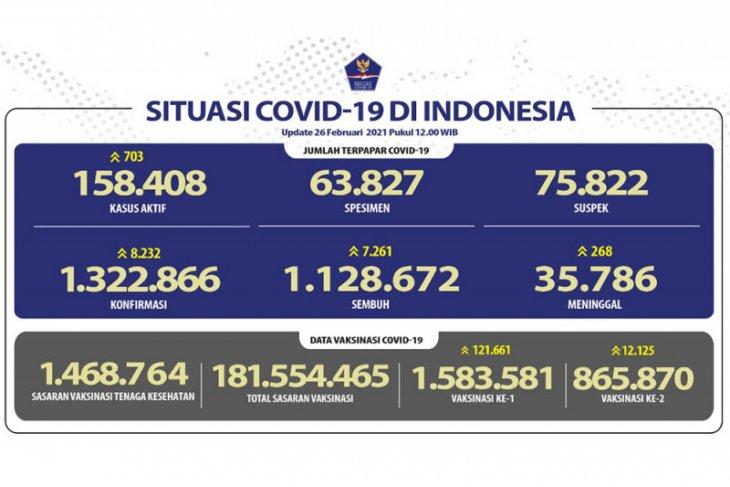 Kasus COVID-19 bertambah 6.971 dan sembuh 6.331