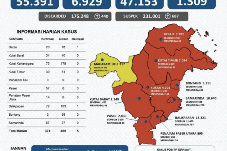 Kasus kesembuhan COVID-19 Kaltim bertambah 465 orang
