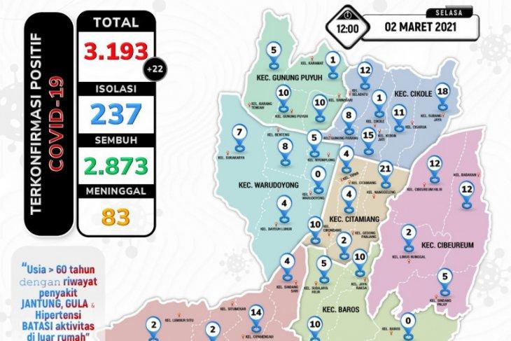 Sebanyak 168 warga Sukabumi meninggal akibat terpapar COVID-19