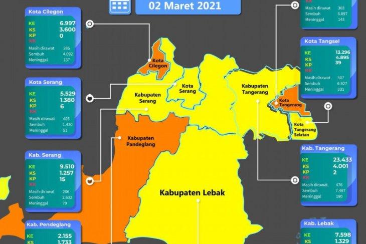 PPKM mikro di Prov Banten dinilai efektif turunkan kasus COVID-19