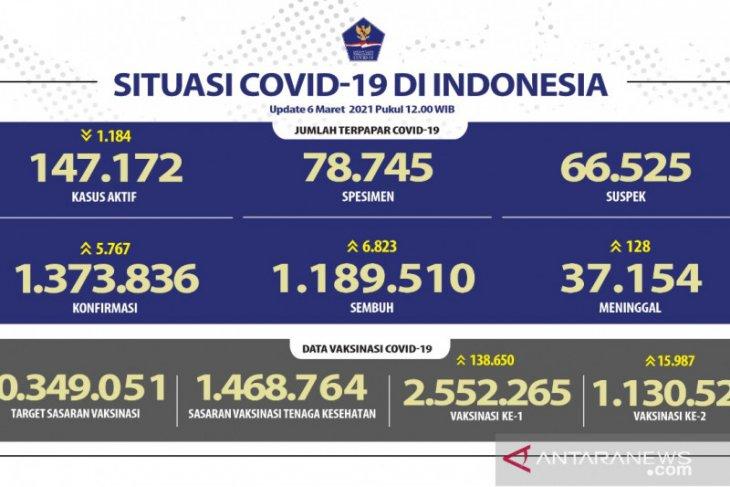 1.130.524 warga Indonesia telah peroleh  vaksin lengkap
