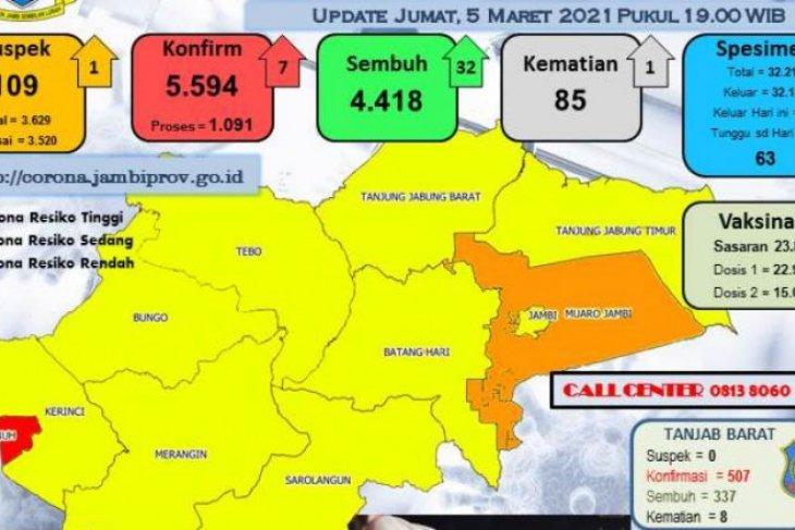 Kecuali Sungaipenuh dan Muarojambi, 9 kabupaten/kota Jambi berzona kuning