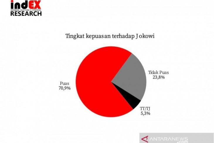Survei: Tingkat kepuasan publik terhadap Jokowi 70,9 persen