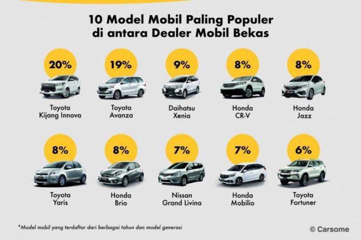 Dua mobil bekas yang paling diminati di Indonesia selama 2020