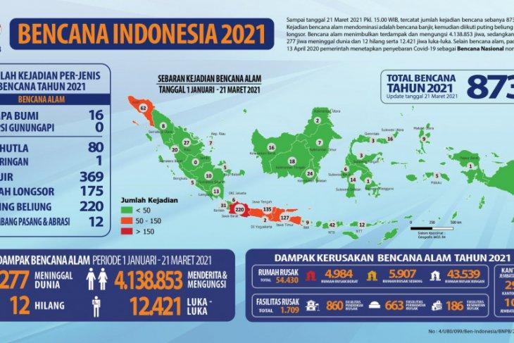 Hingga 21 Maret, BNPB catat 873 kejadian bencana alam terjadi di Indonesia