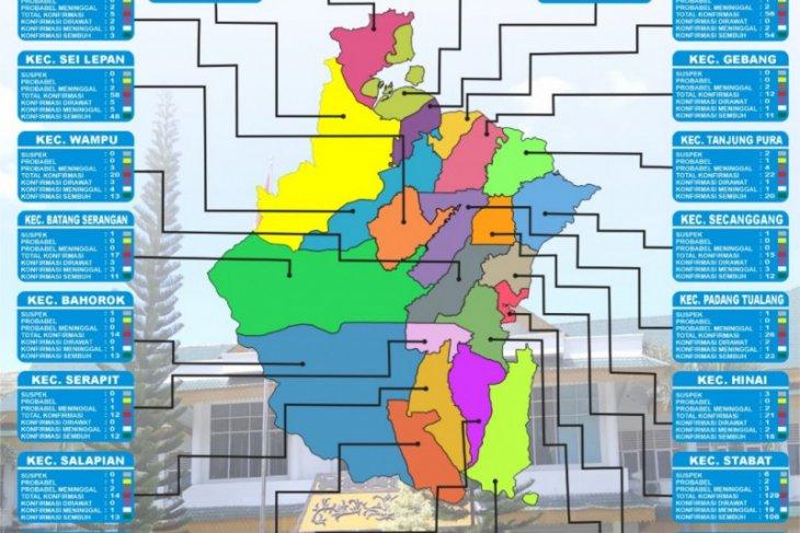 Terkonfirmasi COVID-19 di Kabupaten Langkat sudah capai 617 orang