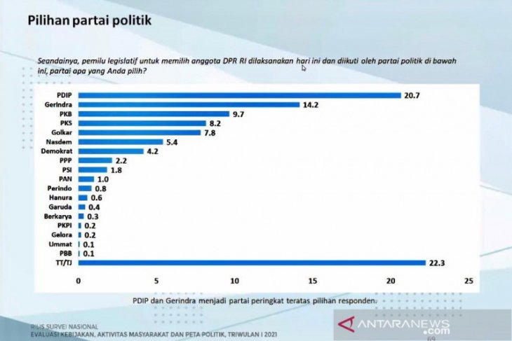 Survei Charta Politika: PDIP diprediksi paling banyak dipilih