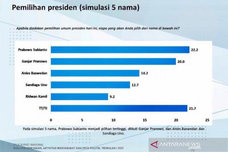 Survei Charta Politika : Prabowo diunggulkan jadi calon presiden