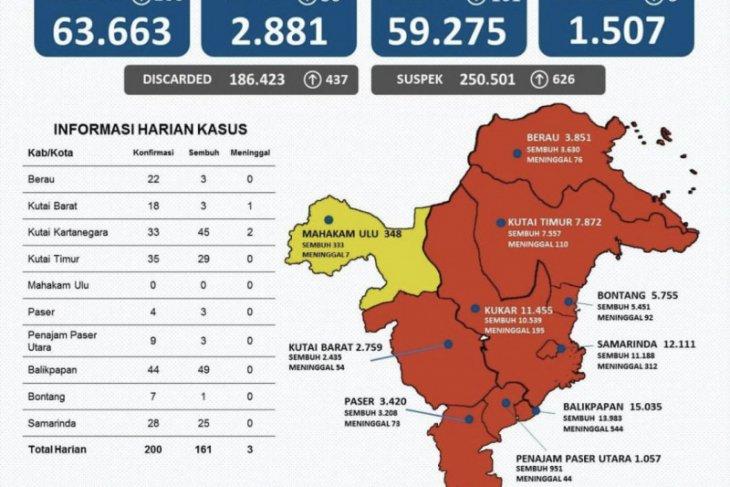 Kasus positif COVID-19 di Provinsi Kaltim bertambah 200 orang