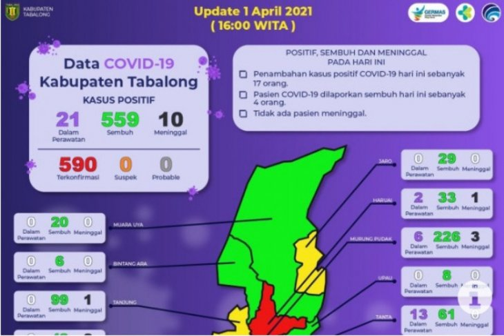 Tabalong COVID positive increases by 17