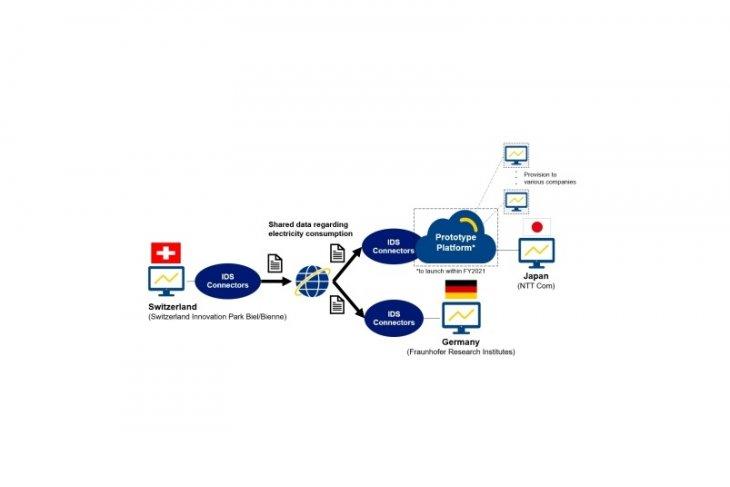 NTT Com's prototype platform securely shares CO2 emissions-related data from Switzerland to sites in Germany and Japan