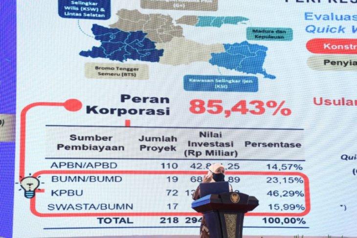 Gubernur Jatim: Tahun 2022 fokus pemulihan ekonomi, infrastruktur, dan SDM