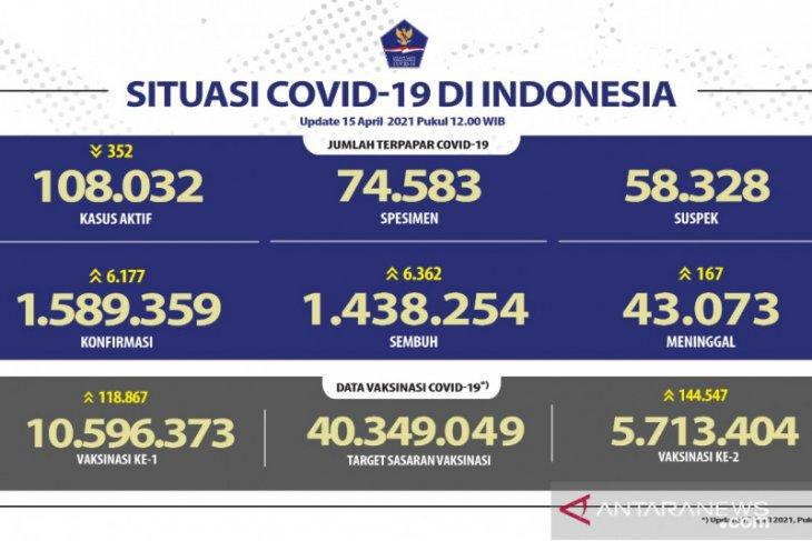 5.713.404 warga Indonesia telah terima  dosis vaksin lengkap