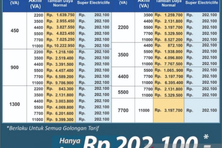 Cukup Rp200 ribu, PLN berikan promo tambah daya lebih murah