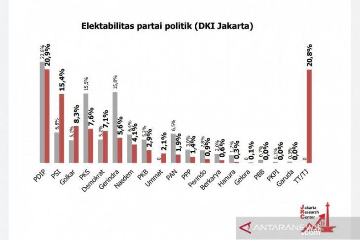 Survei JRC: PDIP dan PSI