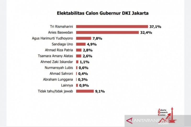 Survei JRC: elektabilitas Risma ungguli Anies Baswedan