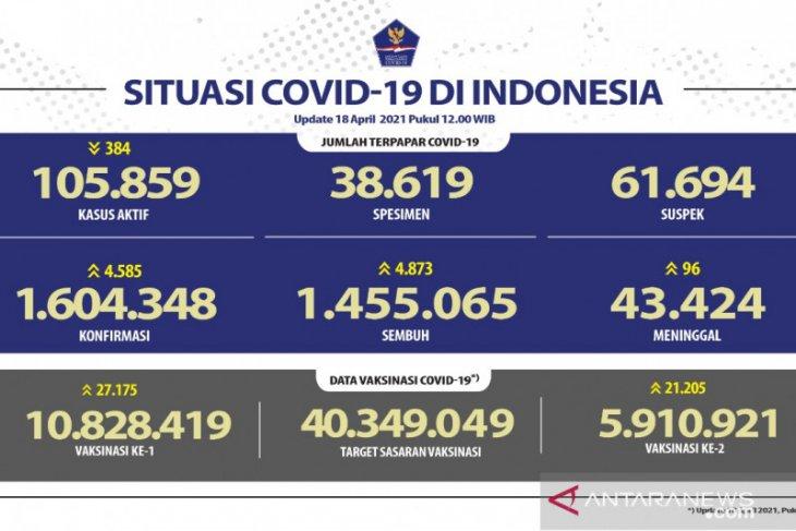 Kasus COVID-19 bertambah 4.585, sembuh 4.873 orang