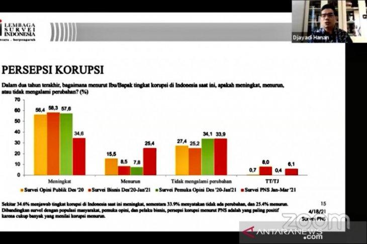 Hasil survei sebut mayoritas PNS sampaikan  korupsi di Indonesia kian memburuk
