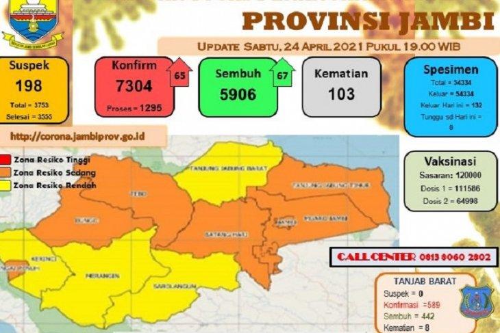 Sebanyak 67 pasien COVID-19 di Jambi dinyatakan sembuh