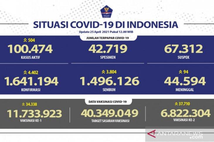 Positif COVID-19 bertambah 4.402 jadi 1.641.194 kasus