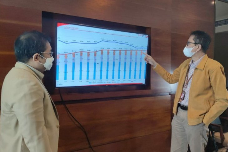 Investor domestik kuasai 50,2 persen kepemilikan saham seri B Bank Jatim