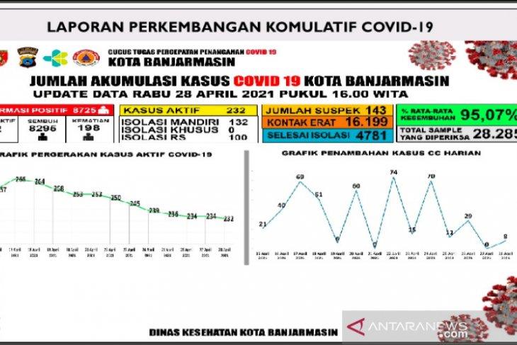 Kesembuhan terinfeksi COVID-19 di Banjarmasin 95,07 persen hingga akhir April