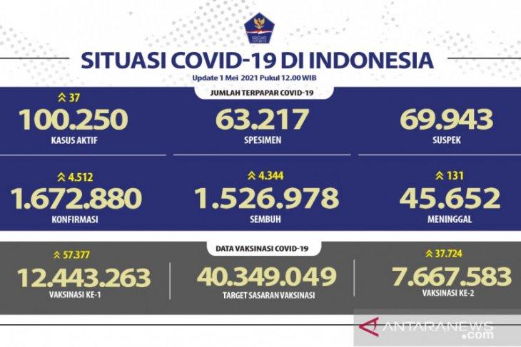 Kasus positif COVID-19 bertambah 4.513 kasus, total 1.672.880 orang