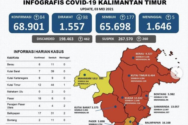 Kasus sembuh dari COVID-19 di Kaltim bertambah 177 orang