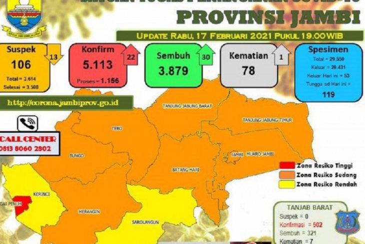 Pasien terkonfirmasi positif COVID-19 di Jambi bertambah 83 orang