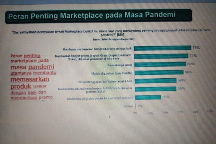 Survei KIC: Pandemi dorong UMKM beralih ke marketplace