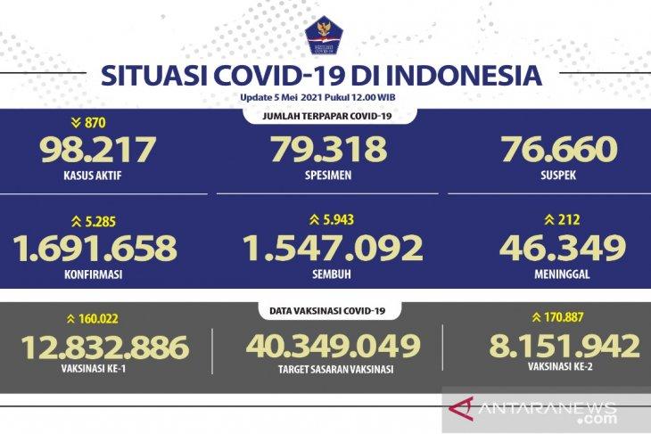 Satgas: Kasus positif COVID-19 bertambah 5.285 dan sembuh  5.943 orang
