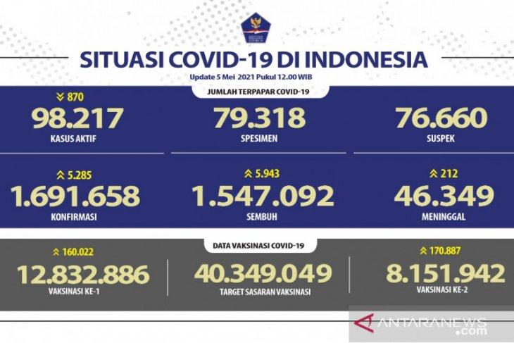 8.151.942 penduduk telah terima dosis lengkap vaksin