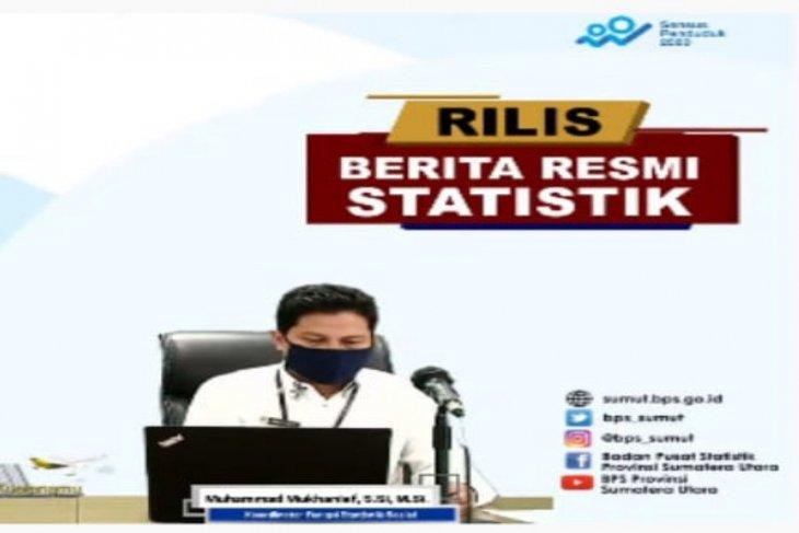 BPS sebut 694 ribu orang di Sumut menganggur