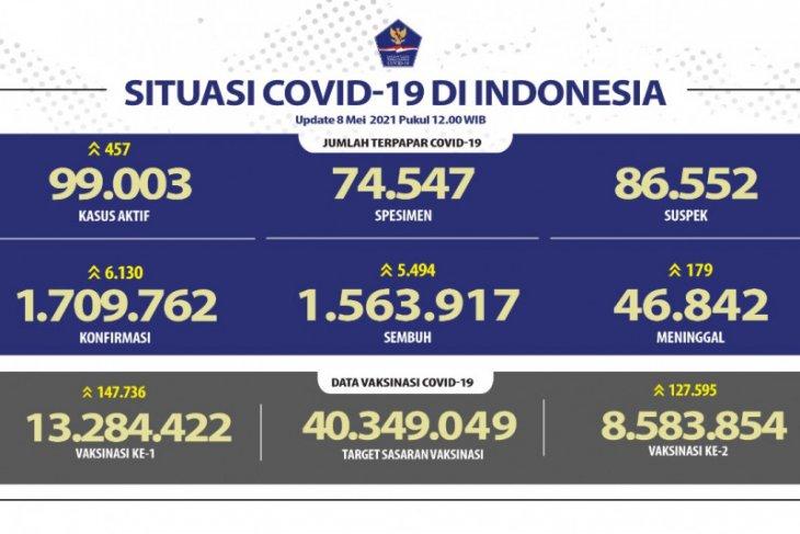 Kasus positif COVID-19 bertambah 6.130 dan sembuh 5.494 orang