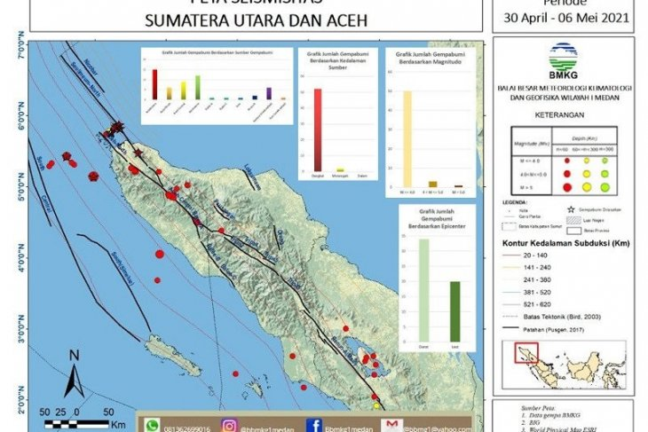 BMKG records 115 quakes in N Sumatra, Aceh in second week of May