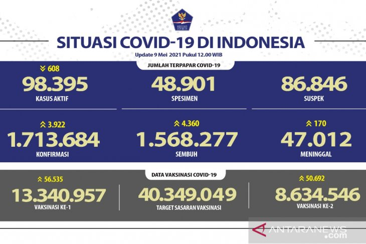 8.634.546 warga Indonesia telah dapatkan vaksin dosis lengkap