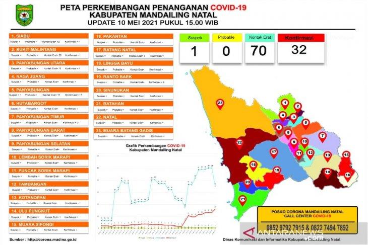 Positif COVID-19 di Madina capai 32 orang