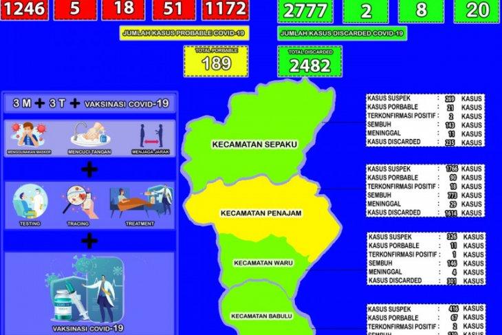 BPBD Penajam nilai sinergi pusat dan daerah mampu tekan COVID-19